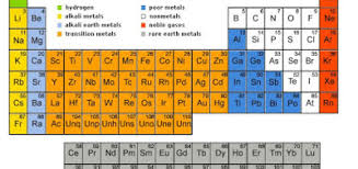 Online Periodic Table by Moseley U0027s Periodic Table Science Online