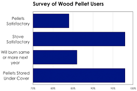 Direct Vent Pellet Stove Bulletin 7231 What We Have Learned About Heating With Wood