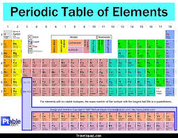 the rows of the periodic table are called periodic table travelquaz com