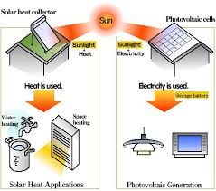 use solar plate manufacturers in india