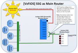 fios home network design verizon fios using juniper s ssg 5 as the main router well rounded