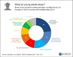 education at a glance 2017 oecd indicators en oecd