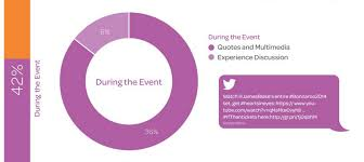 event marketing on social media how to make your event stand out