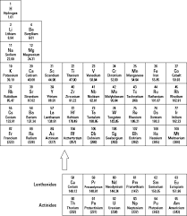 the periodic table lab answers the periodic table