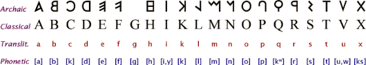 ancient scripts latin