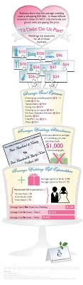 wedding costs cost to wedding guest attending a wedding money saving tips