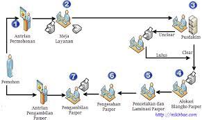 membuat prosedur paspor teks prosedur tentang pengurusan visa