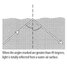 critical angle reflection light u0026 refraction science activity