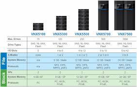 emc vnx 5100 emc vnx5100 vnx5100 storage