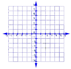 coordinate plane graphing graphing equations and inequalities the coordinate plane