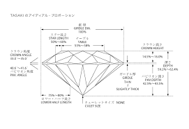 Diamond Depth And Table Diamond Grading U0026 The 4 C U0027s About Tasaki Tasaki Global