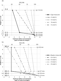 evidence for post depositional diffusional loss of hydrogen in