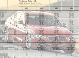 bmw 328i technical specifications u s bmw 3 series f30 technical data specs for the 2012