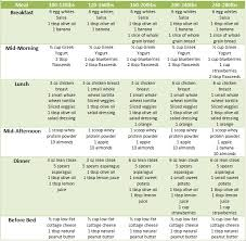 7 best images of healthy eating diet plan chart healthy diet