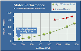 High Efficiency Homes High Efficiency Fan Motor Upgrade Cooling Optimizer Program