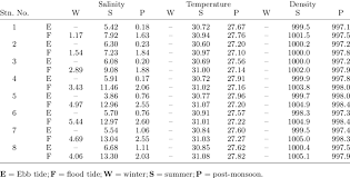 depth and table depth averaged salinity psu temperature bullet c and density