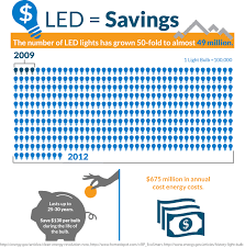 Led Light Bulb Cost Savings by Led Lighting A Bright Idea For Small Business Savings