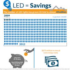 Led Light Bulbs Savings by Led Lighting A Bright Idea For Small Business Savings