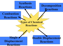 10 types of reactions mr kea grade ten academic science