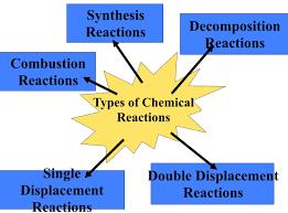Worksheet 5 Double Replacement Reactions 10 Types Of Reactions Mr Kea Grade Ten Academic Science
