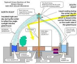 Green House Plans 167 Best Greenhouse Designs U0026 Ideas Images On Pinterest