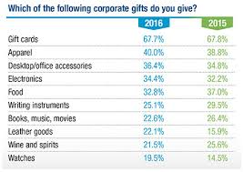 corporate gift cards 2016 corporate gift iq survey incentive magazine