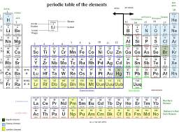 Asapscience Periodic Table Lyrics Na Periodic Table Of Elements 1509344353 Watchinf