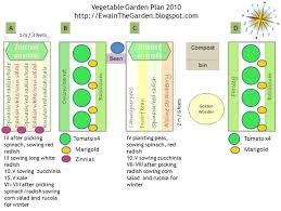 planning a vegetable garden for two the garden inspirations