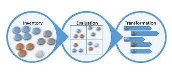 application portfolio management apm u2013 staun u0026stender