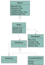 making ontologies talk knowledge interoperability in the semantic web