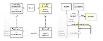 design pattern php là gì iterator pattern wikipedia