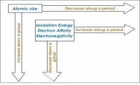 periodic trends lovejoy pre ap chemistry