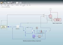 simulation u0026 model based development