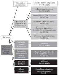 bureau protection du consommateur le bureau de protection des consommateurs de produits financiers
