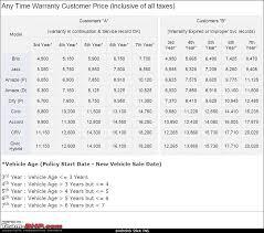 honda car extended warranty honda india extended warranties available up to 7 years 100 000