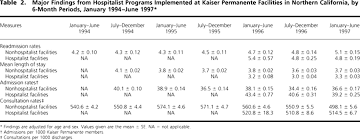 implementation of a hospitalist system in a large health