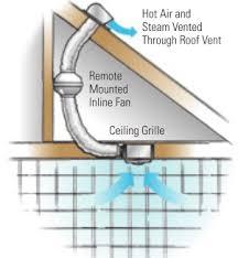 In Line Exhaust Fan Bathroom Fantech Pb270 2 Pb 270 2 Bathroom Fan Exhaust Ventilation Fans