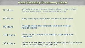 Commercial Kitchen Cleaning Checklist by Kitchen Exhaust Hood Cleaning Alliance