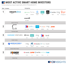 the most active smart home investors and their companies in one