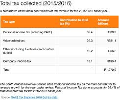 africa check do 1 7 million people pay 80 of sa u0027s income tax