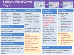 6 business model canvas day
