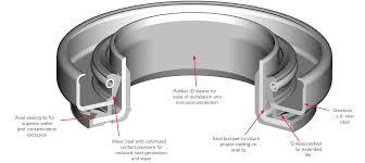 all torque transmissions tabs all torque transmissions