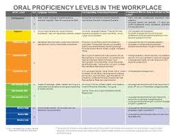 actfl levelilrlanguage functionscorresponding professions