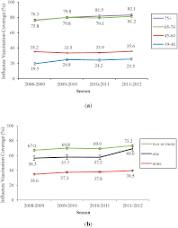ijerph free full text influenza vaccination coverage among