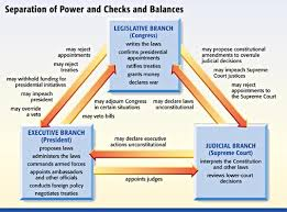 teaching and learning about governmental checks and balances and