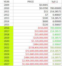 bitcoin yearly chart bitcoin price june 2009 2015 bitcoin