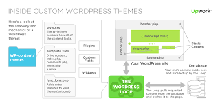 how to build and customize a wordpress website