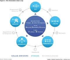 industry 4 0 manufacturing ecosystems and the connected