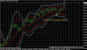 chart pattern trading system bollinger bands multitimeframe trading system forex strategies