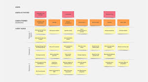 user story map example and template